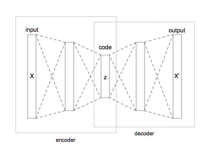 Schematic structure of an autoencoder. [2]