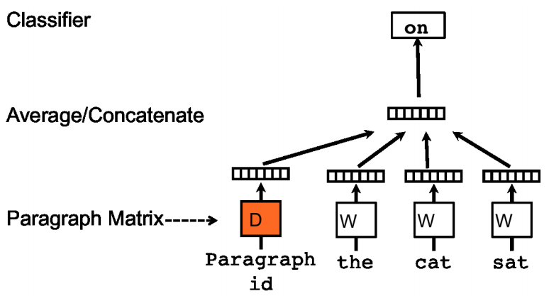 Architecture of Paragraph Vectors -  Distributed Memory [4]