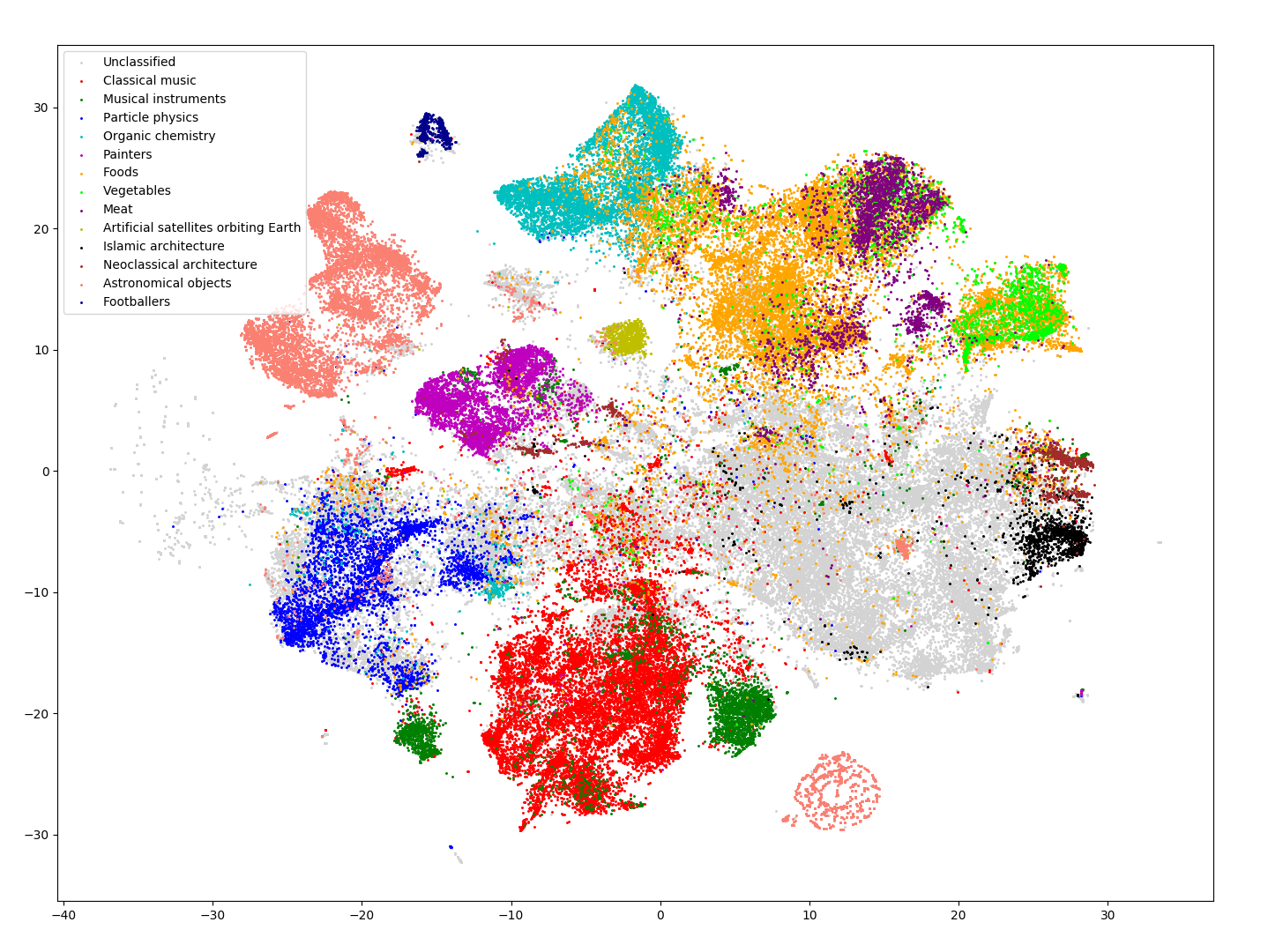 2D visualisation of 120k Wikipedia pages using PCA + t-SNE