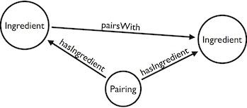Pairing Model