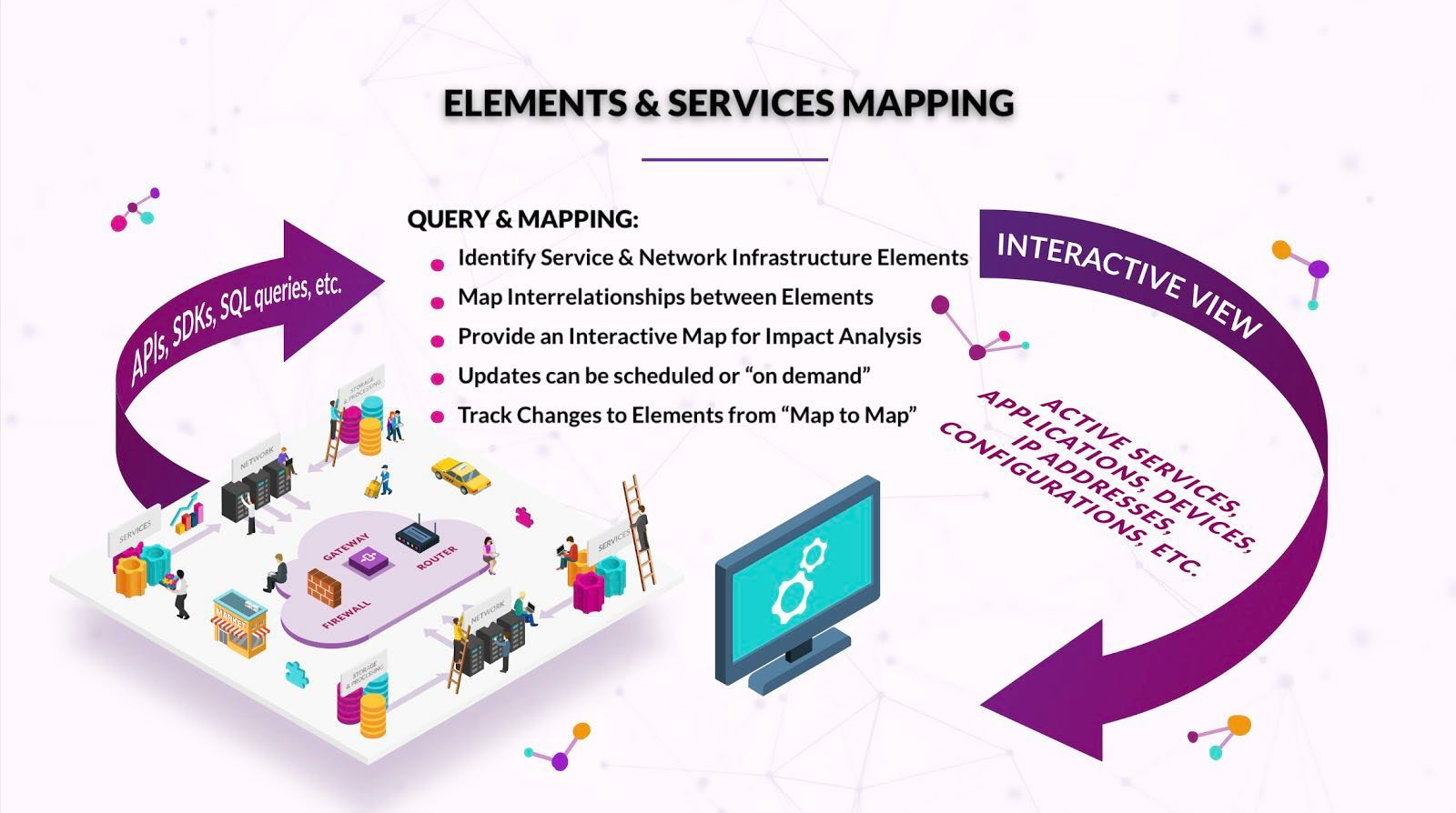 Elements and Services Mapping