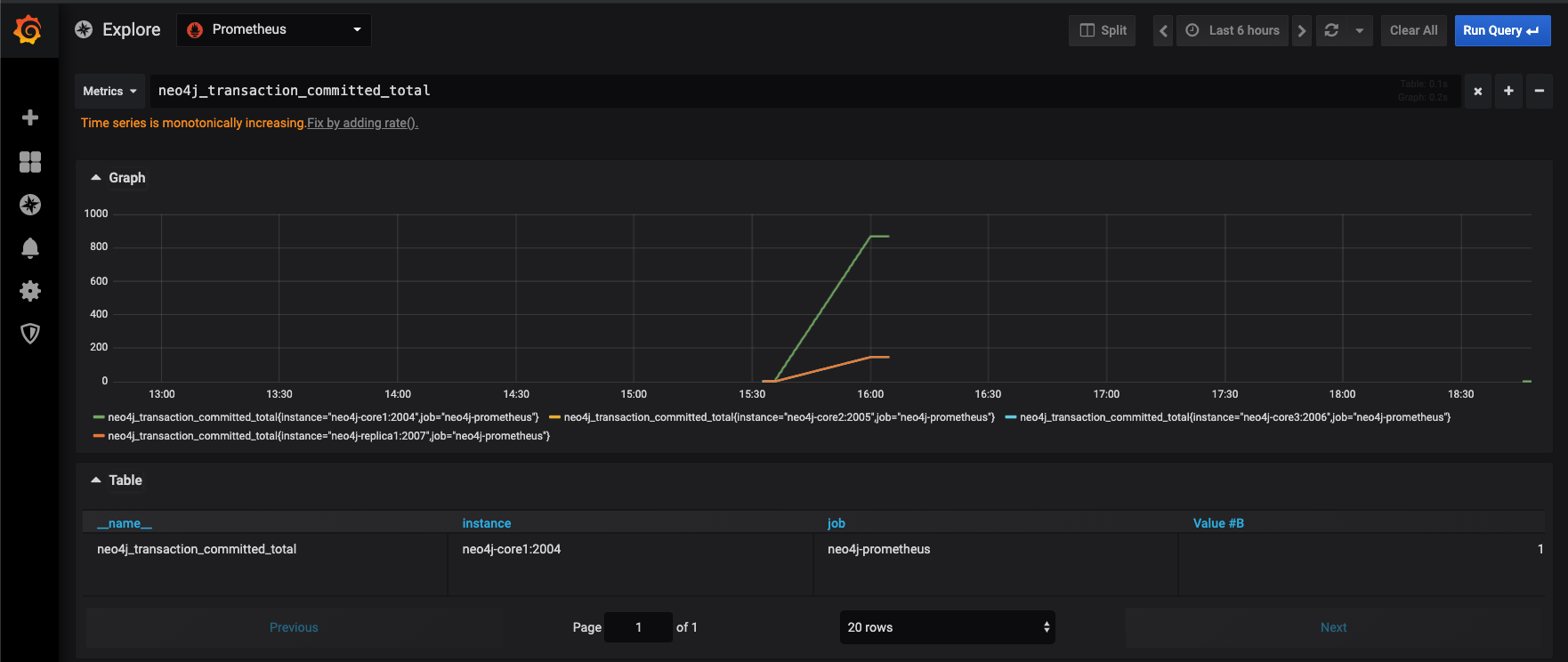 Monitoring Neo4j and Procedures with Prometheus and Grafana - Part 2