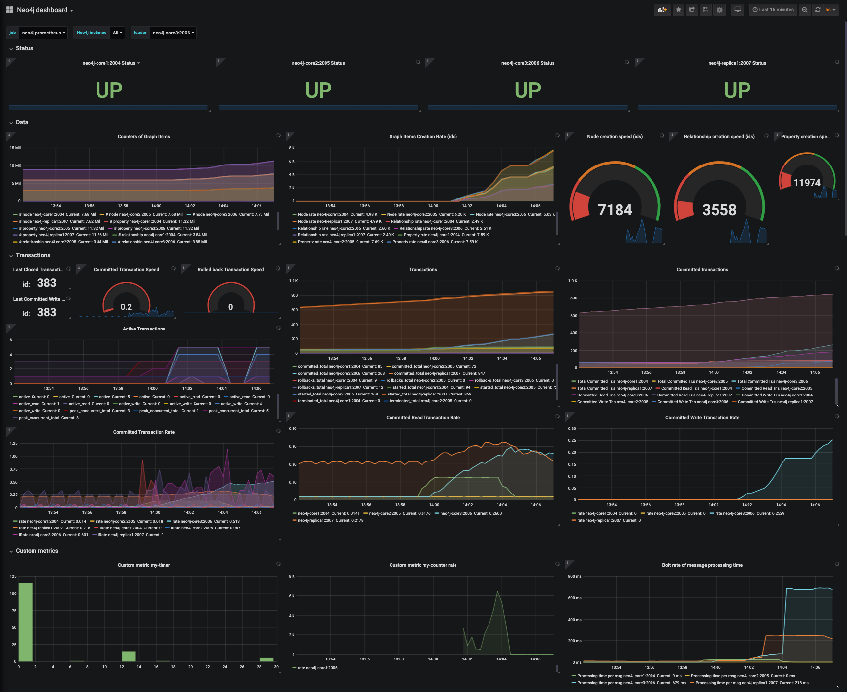Monitoring Neo4j and Procedures with Prometheus and Grafana