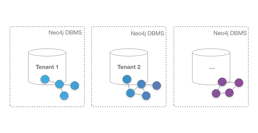 Neo4j 4: Multi tenancy