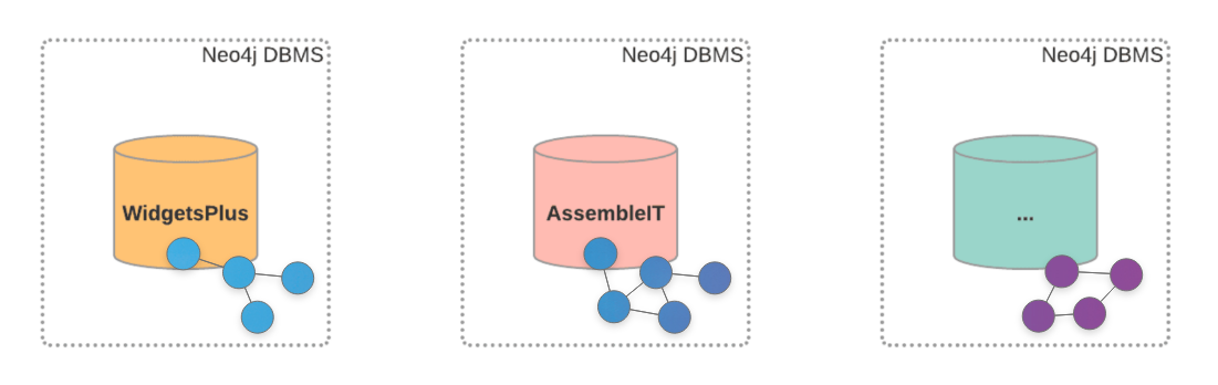 Separate Neo4j databases