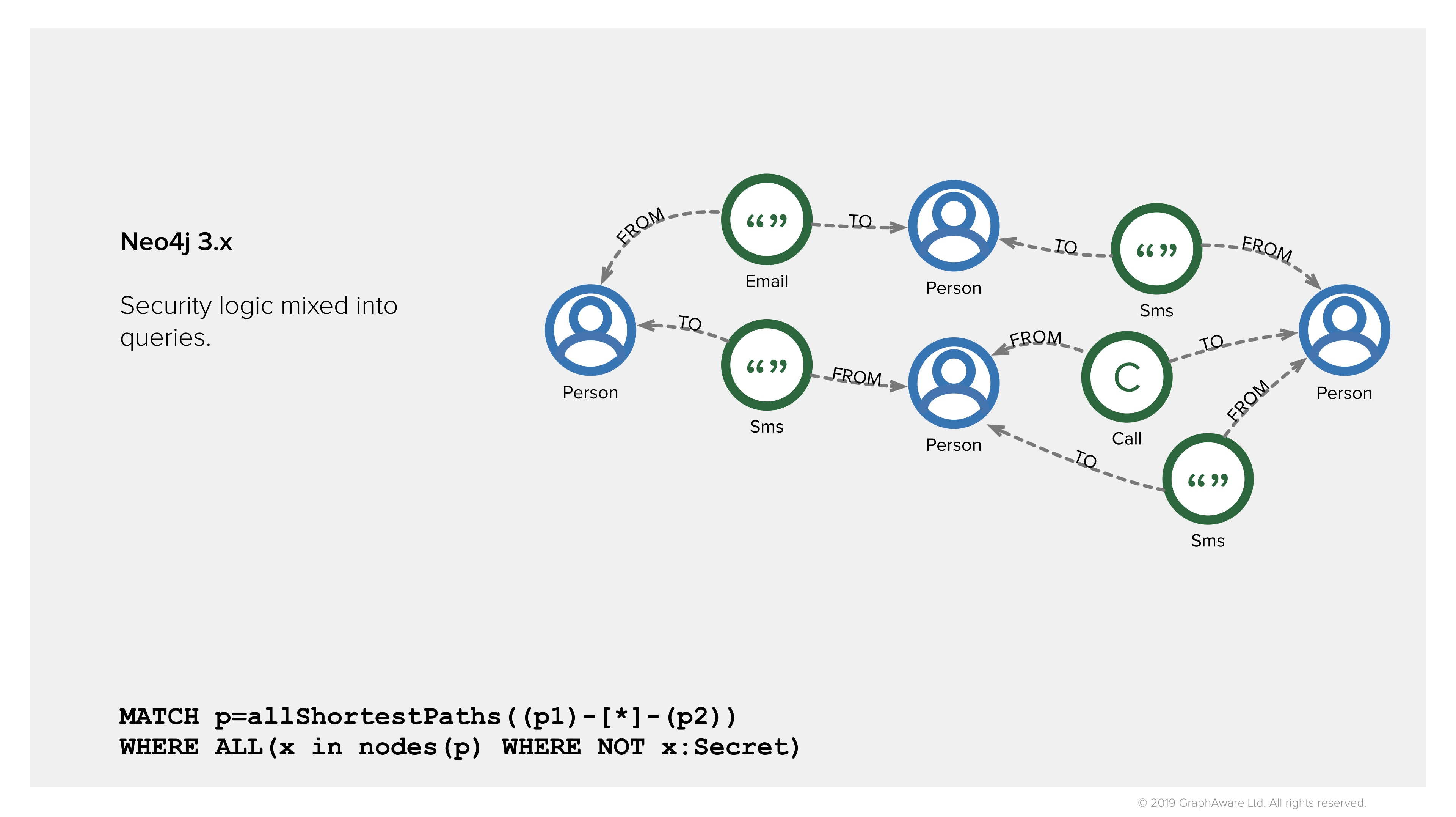 Find shortest paths in Neo4j 3.x for law enforcement - Security logic in queries