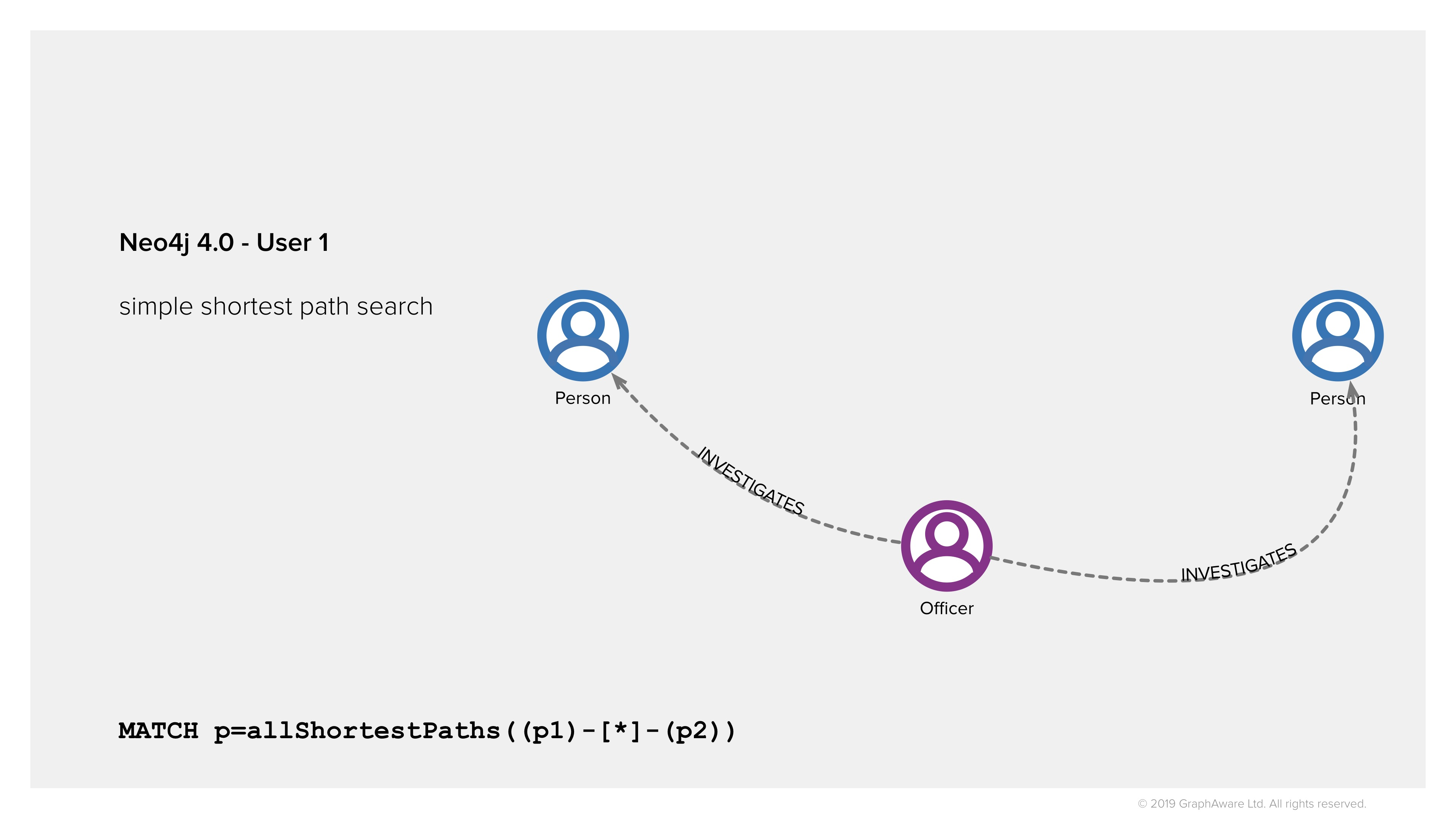 Find shortest paths in Neo4j 4.0 for law enforcement - all privileges