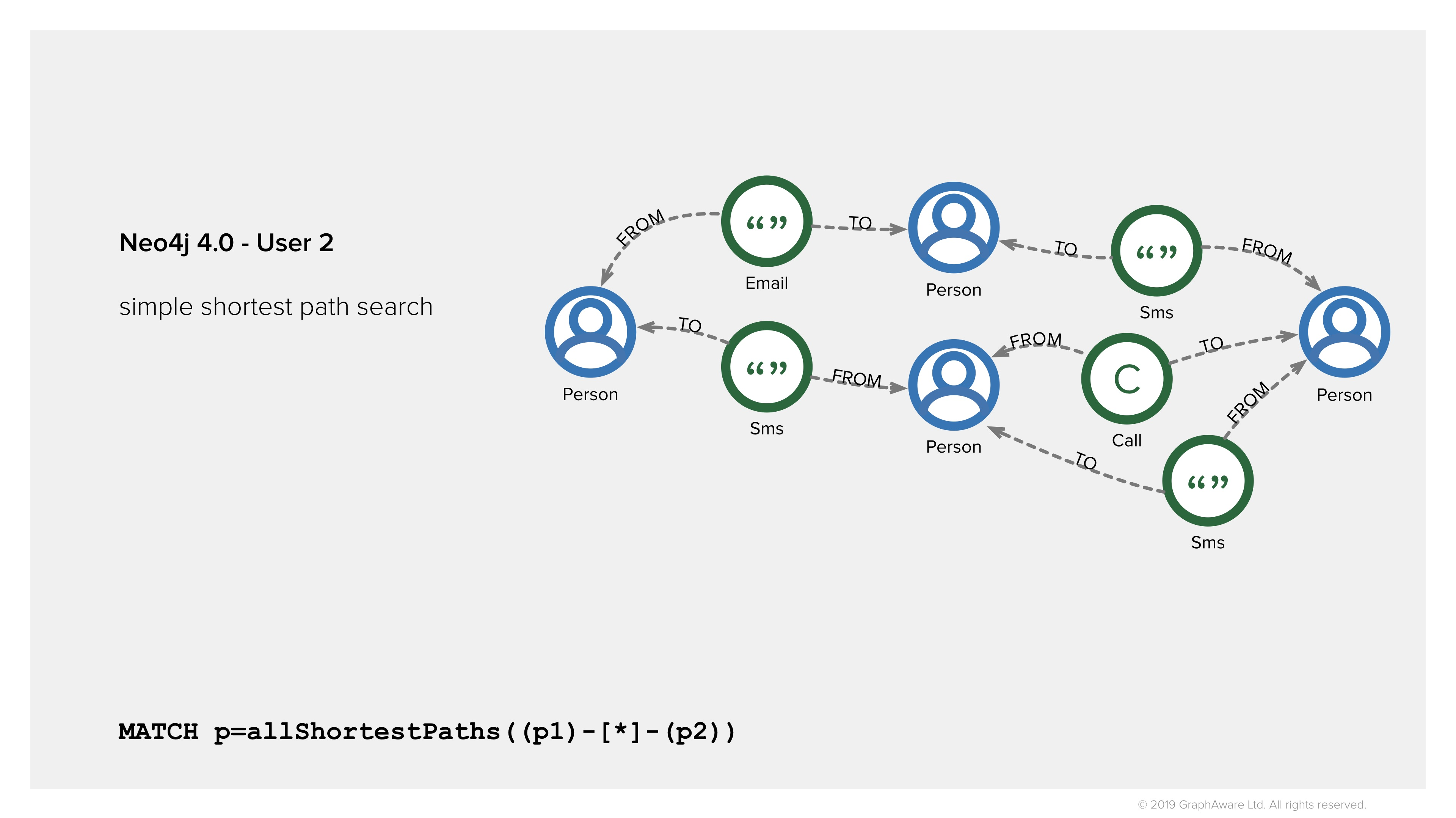 Find shortest paths in Neo4j 4.0 for law enforcement - access control