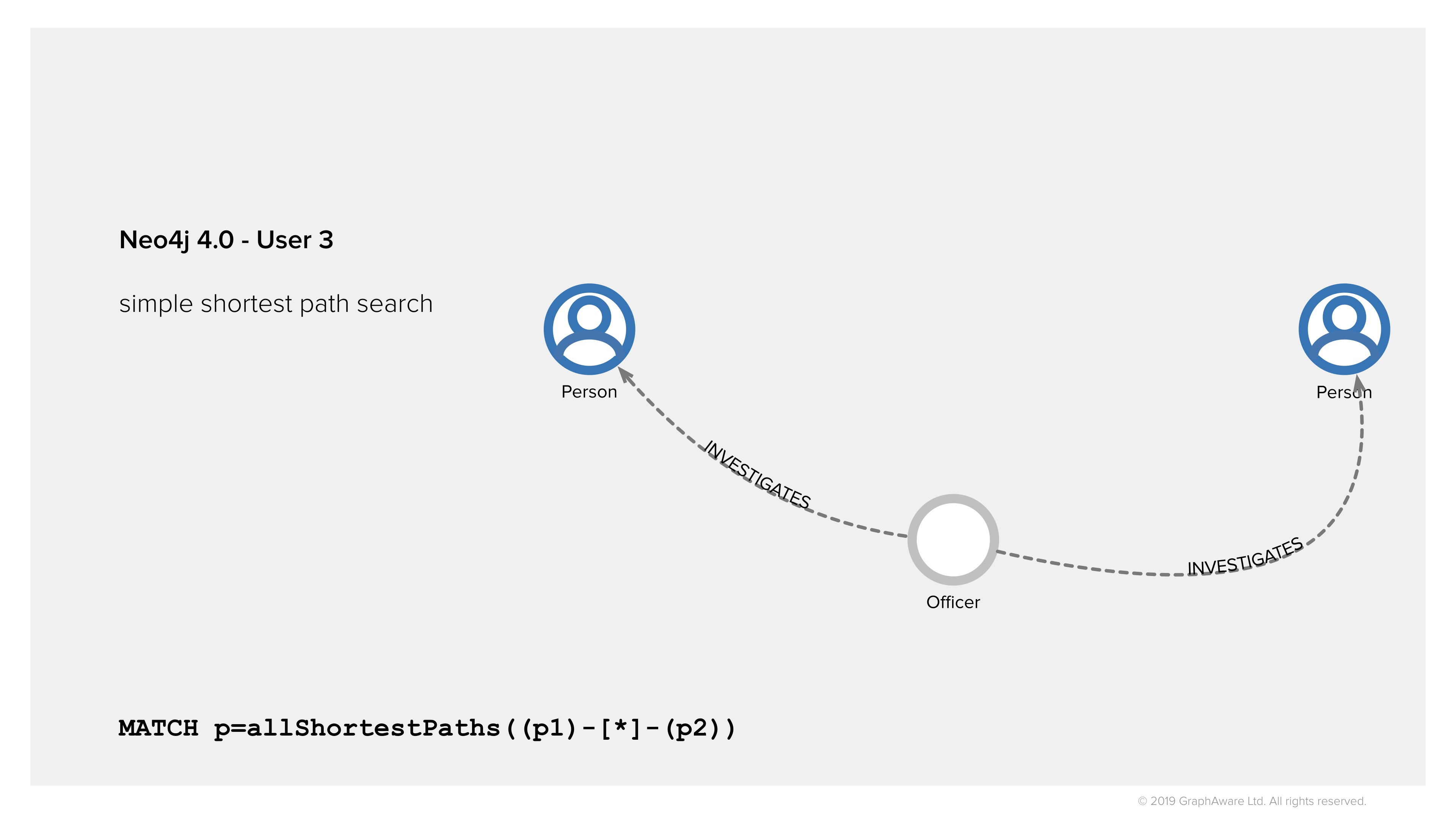 Find shortest paths in Neo4j 4.0 for law enforcement - access control, traverse only