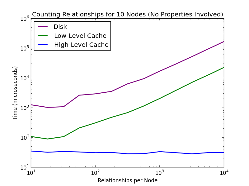 Counting Node Degrees in Neo4j 2.1