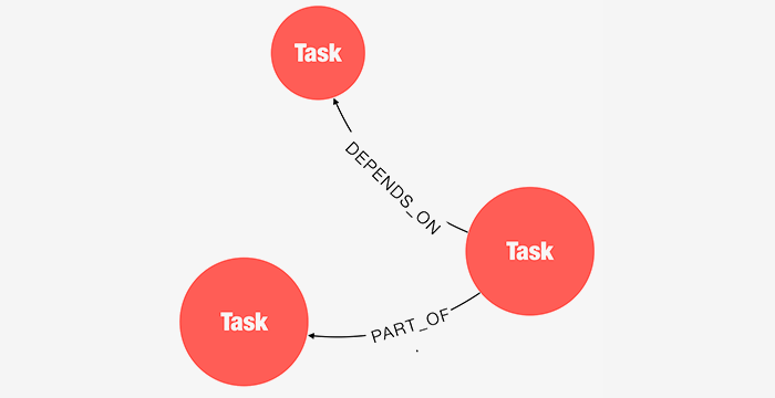 Lean Dependencies- Reduce Project Delivery Chaos with Graphs
